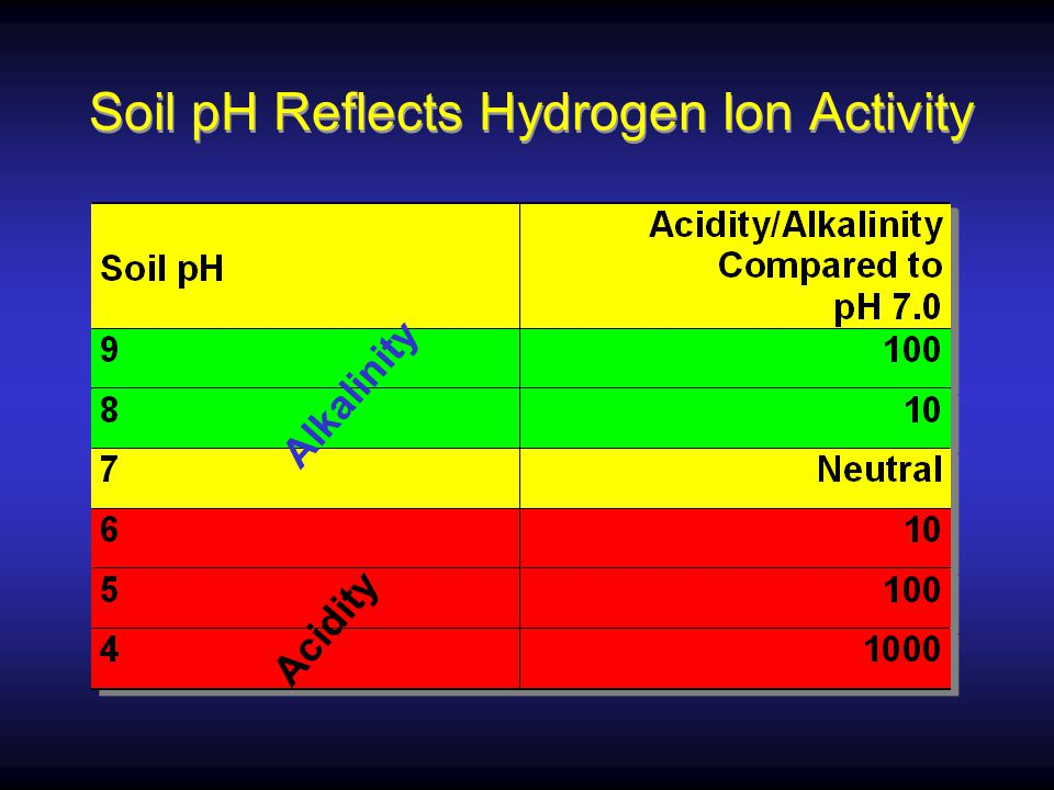 Soil pH Reflects Hydrogen Ion Activity