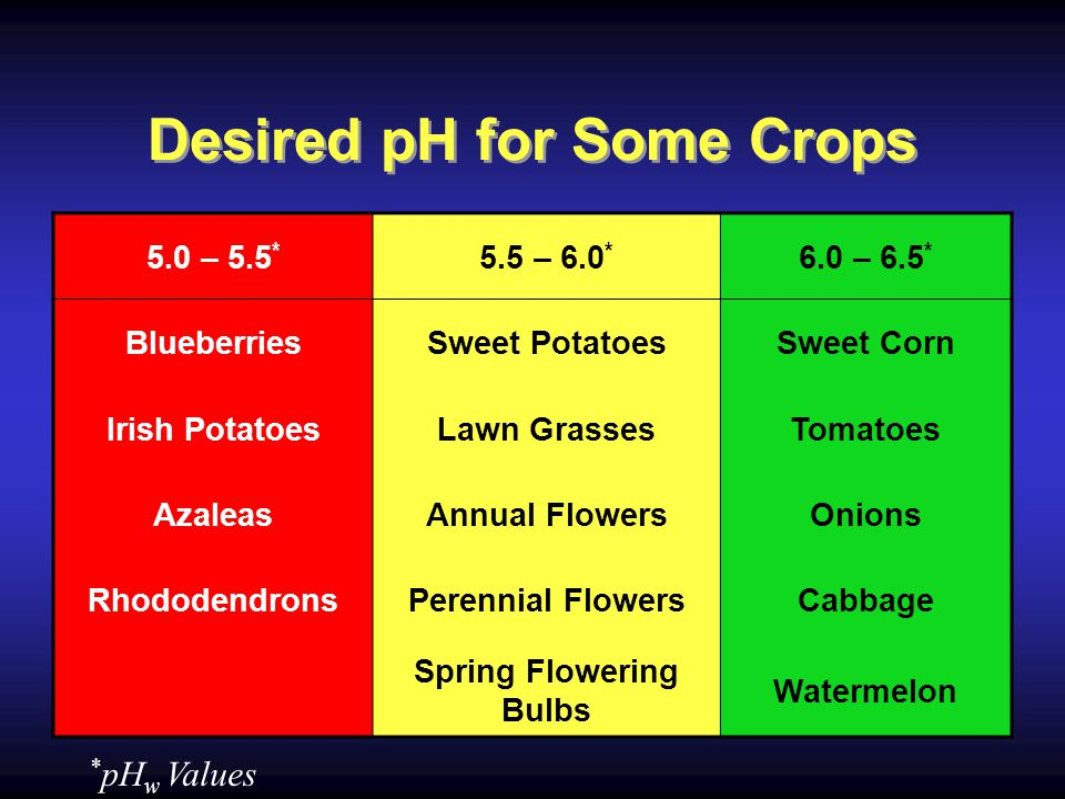 Desired pH for Some Crops