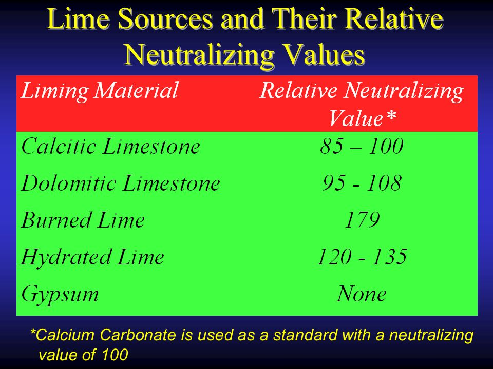 Lime Sources and Their Relative Neutralizing Values