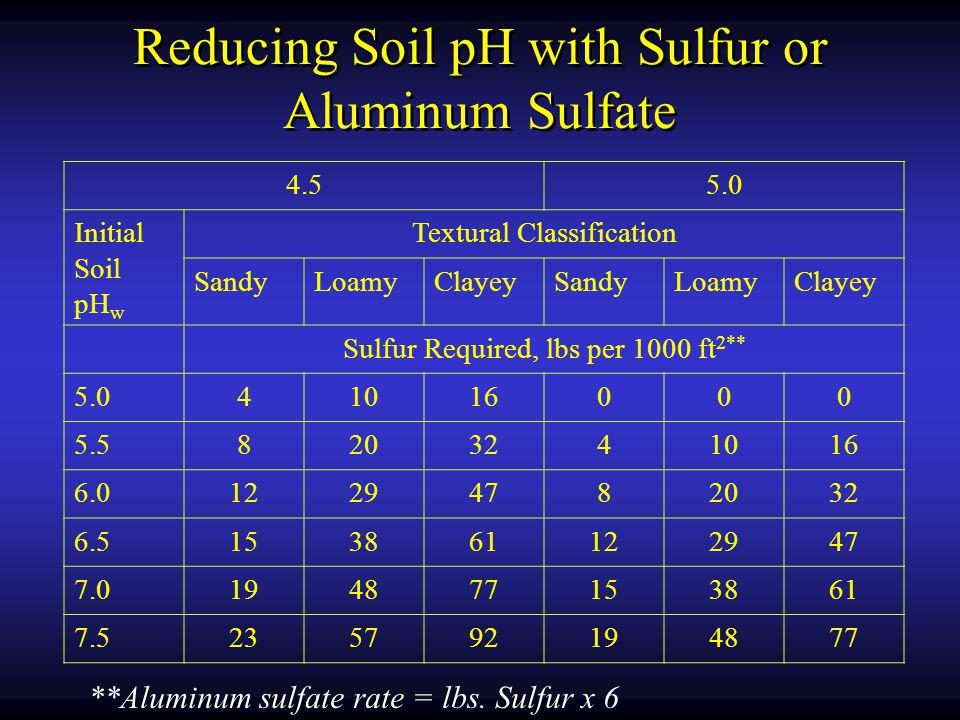 Reducing Soil pH with Sulfur or Aluminum Sulfate
