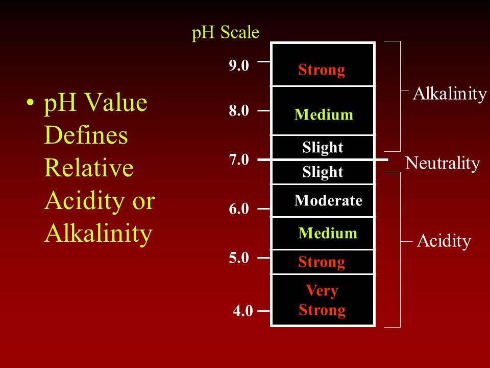 pH Value Defines Relative Acidity or Alkalinity