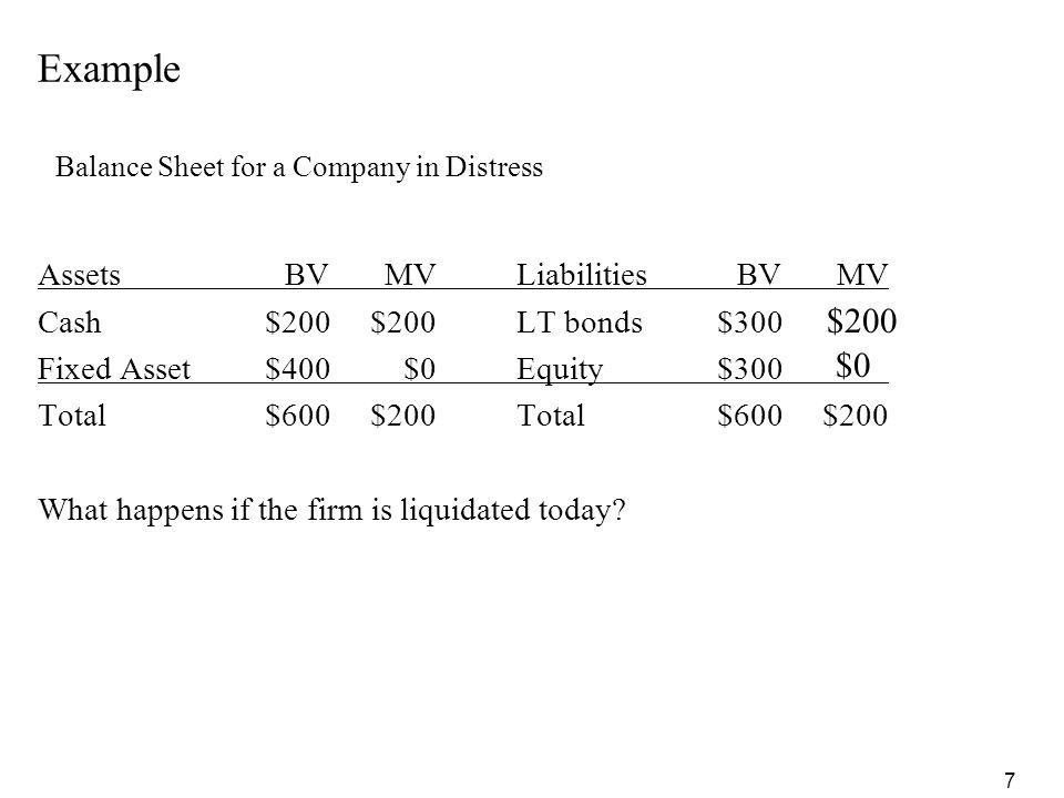 Example $200 $0 Assets BV MV Liabilities BV MV