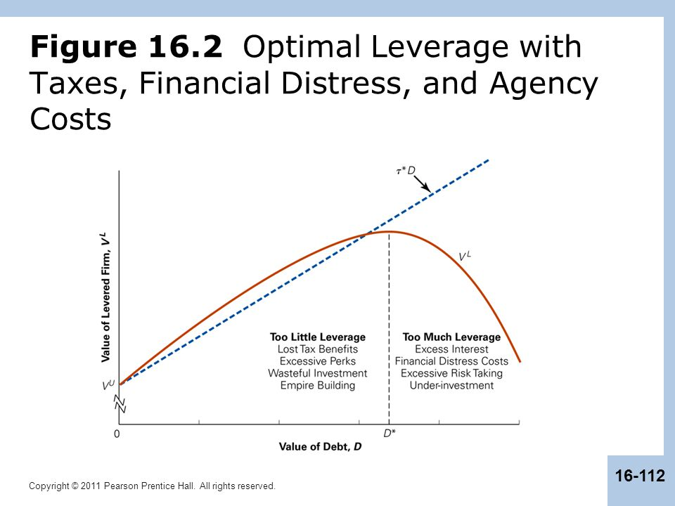 Figure 16.2 Optimal Leverage with Taxes, Financial Distress, and Agency Costs