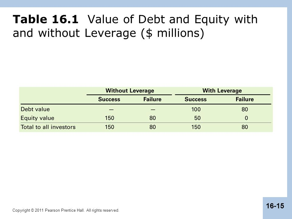 Table 16.1 Value of Debt and Equity with and without Leverage ($ millions)