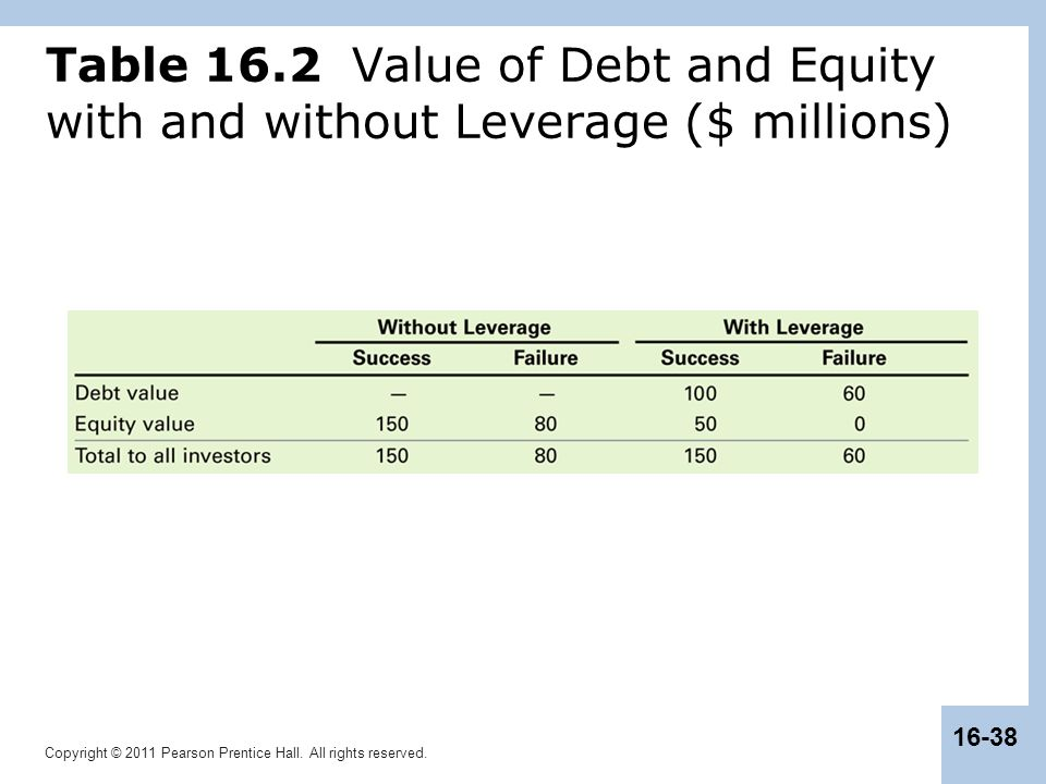 Table 16.2 Value of Debt and Equity with and without Leverage ($ millions)