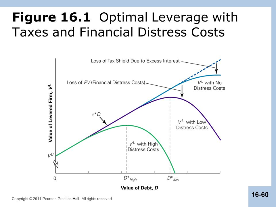 Figure 16.1 Optimal Leverage with Taxes and Financial Distress Costs