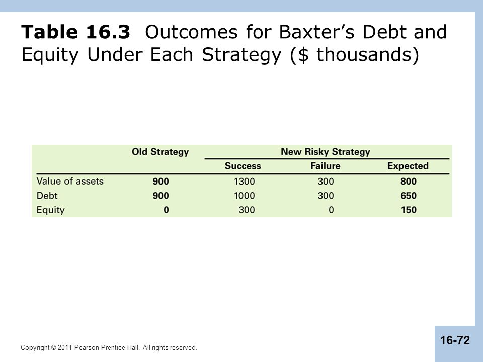 Table 16.3 Outcomes for Baxter's Debt and Equity Under Each Strategy ($ thousands)