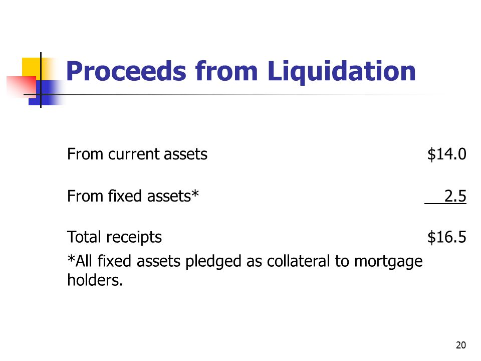 Proceeds from Liquidation