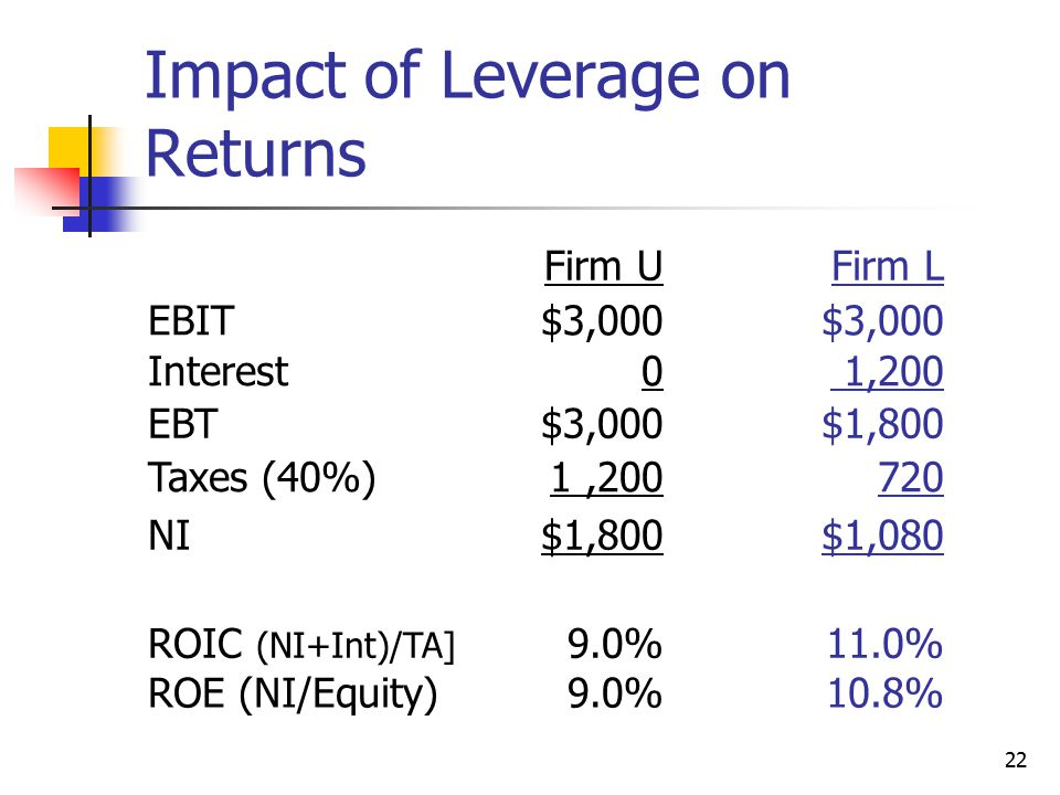 Impact of Leverage on Returns