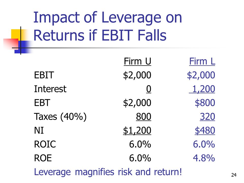 Impact of Leverage on Returns if EBIT Falls