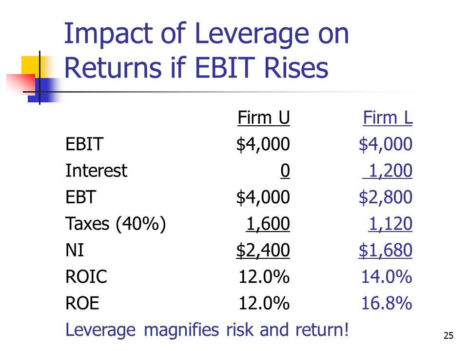 Impact of Leverage on Returns if EBIT Rises