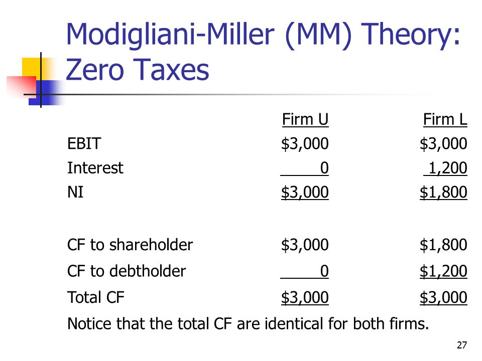 Modigliani-Miller (MM) Theory: Zero Taxes