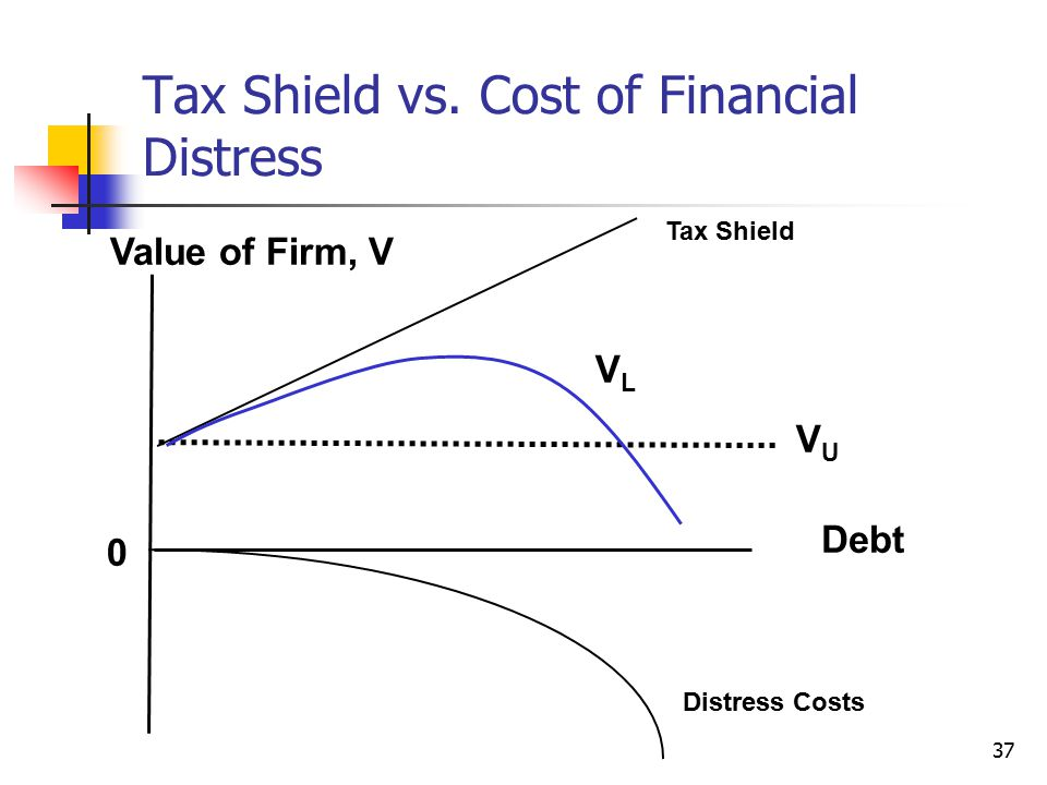 Tax Shield vs. Cost of Financial Distress
