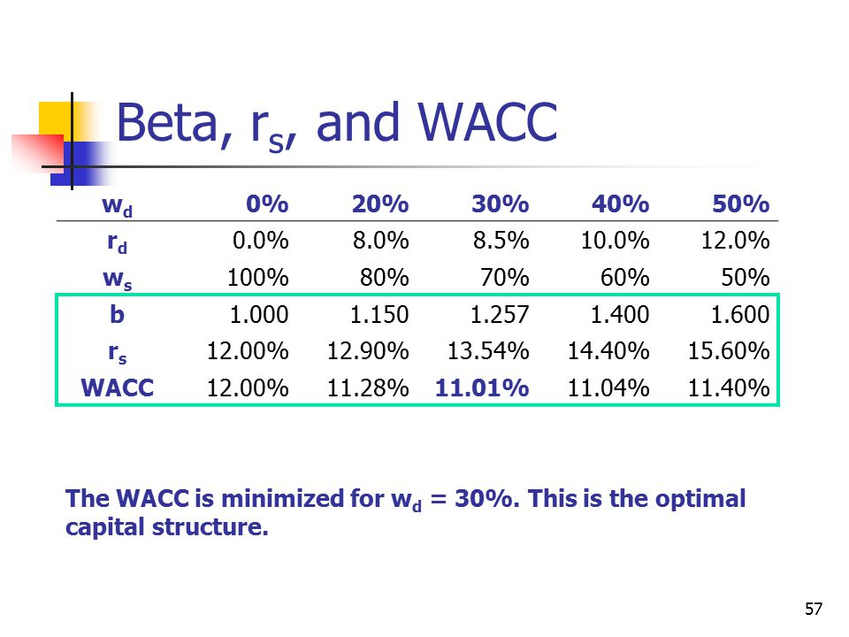 Beta, rs, and WACC wd 0% 20% 30% 40% 50% rd 0.0% 8.0% 8.5% 10.0% 12.0%