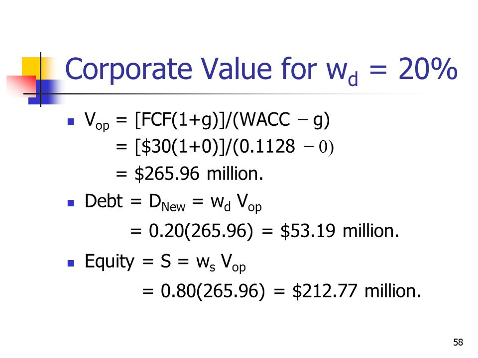 Corporate Value for wd = 20%