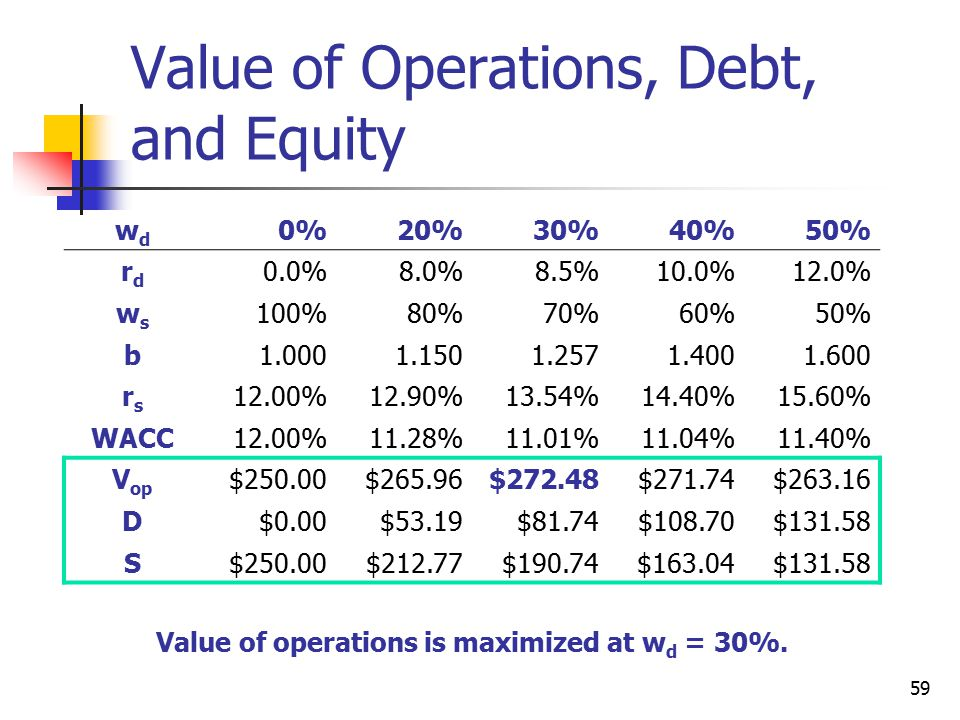 Value of Operations, Debt, and Equity