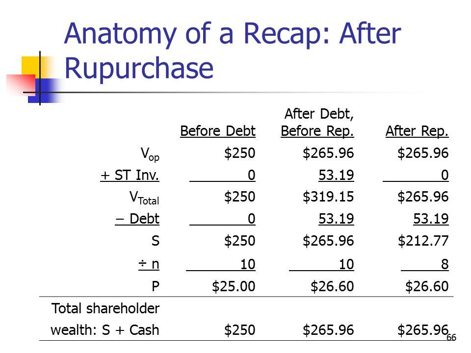 Anatomy of a Recap: After Rupurchase