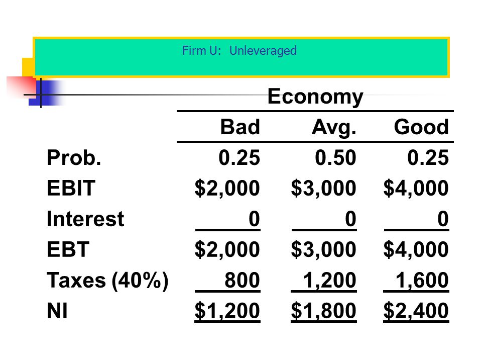 Economy Bad Avg. Good Prob. 0.25 0.50 EBIT $2,000 $3,000 $4,000