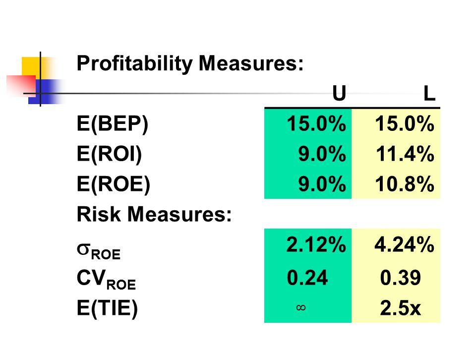 ROE Profitability Measures: U L E(BEP) 15.0% E(ROI) 9.0% 11.4% E(ROE)