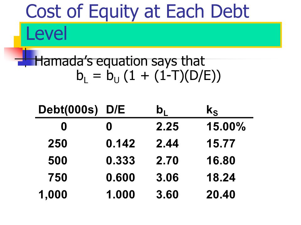 Cost of Equity at Each Debt Level