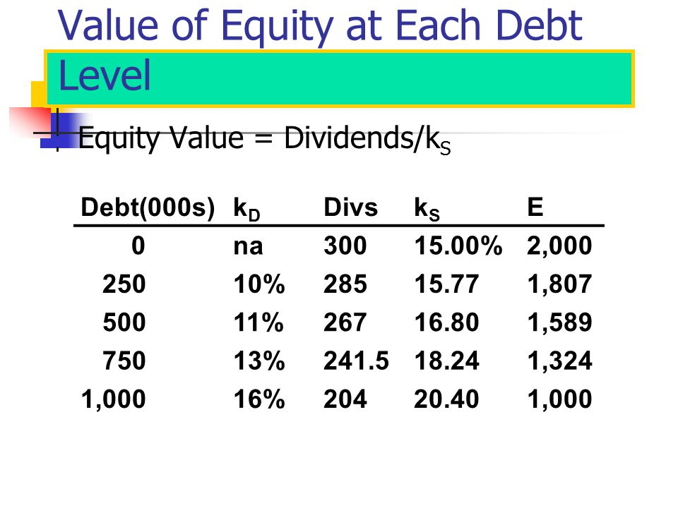 Value of Equity at Each Debt Level