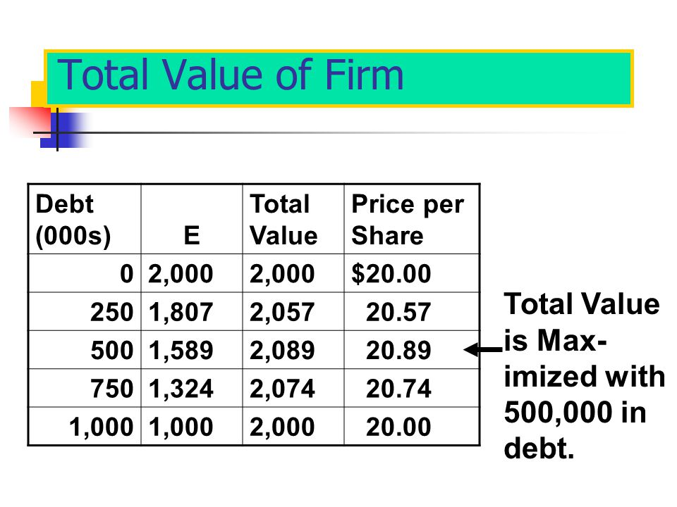 Total Value of Firm Total Value is Max-imized with 500,000 in debt.
