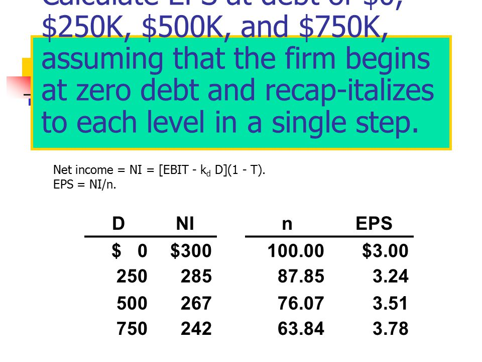 Calculate EPS at debt of $0, $250K, $500K, and $750K, assuming that the firm begins at zero debt and recap-italizes to each level in a single step.