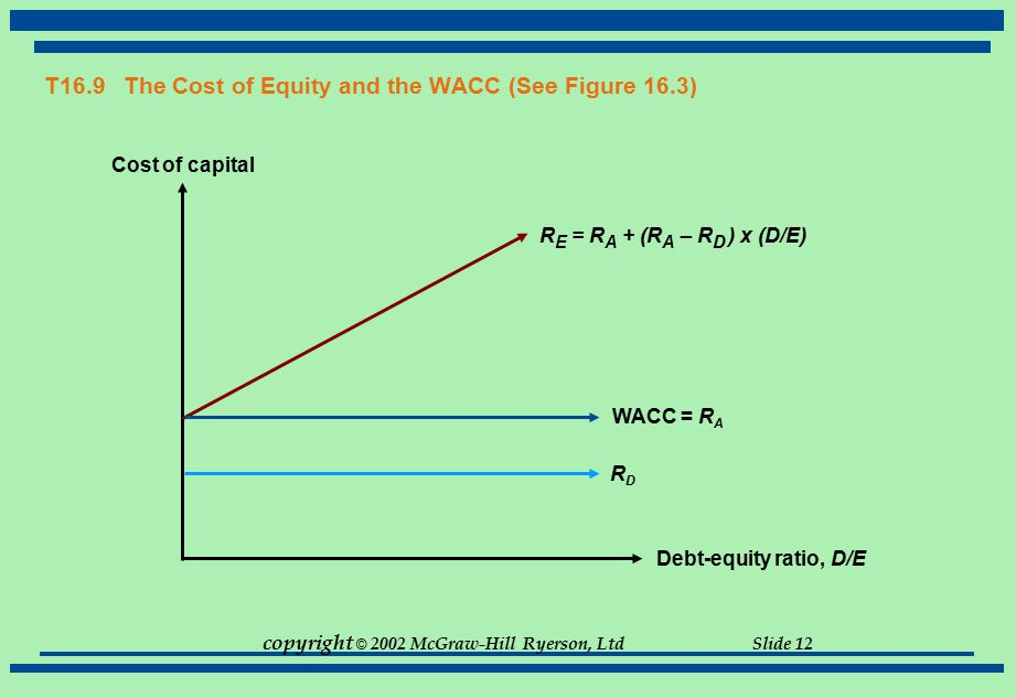 T16.9 The Cost of Equity and the WACC (See Figure 16.3)