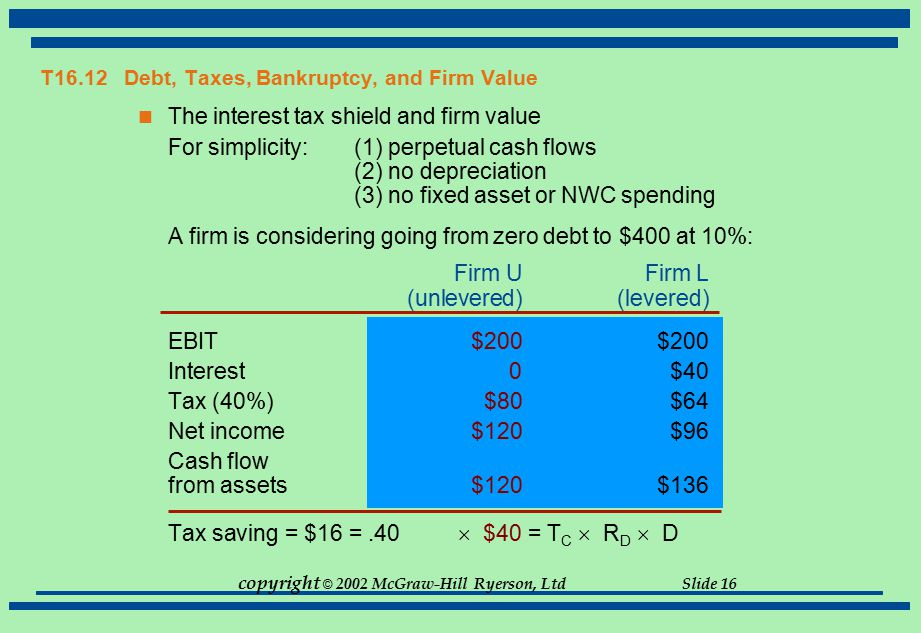 T16.12 Debt, Taxes, Bankruptcy, and Firm Value
