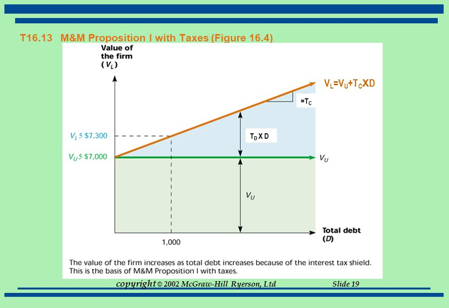 T16.13 M&M Proposition I with Taxes (Figure 16.4)