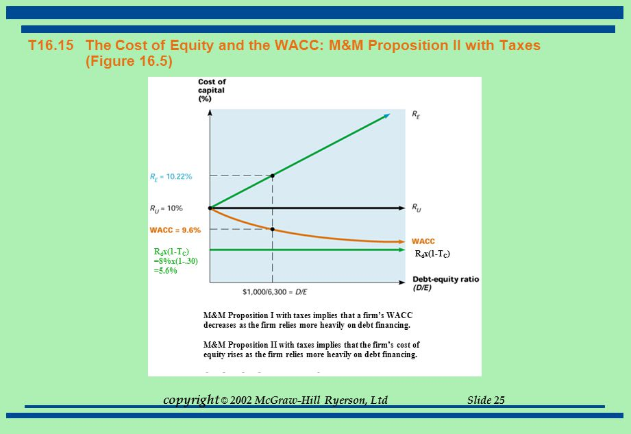 T16. 15 The Cost of Equity and the WACC: M&M Proposition II with Taxes