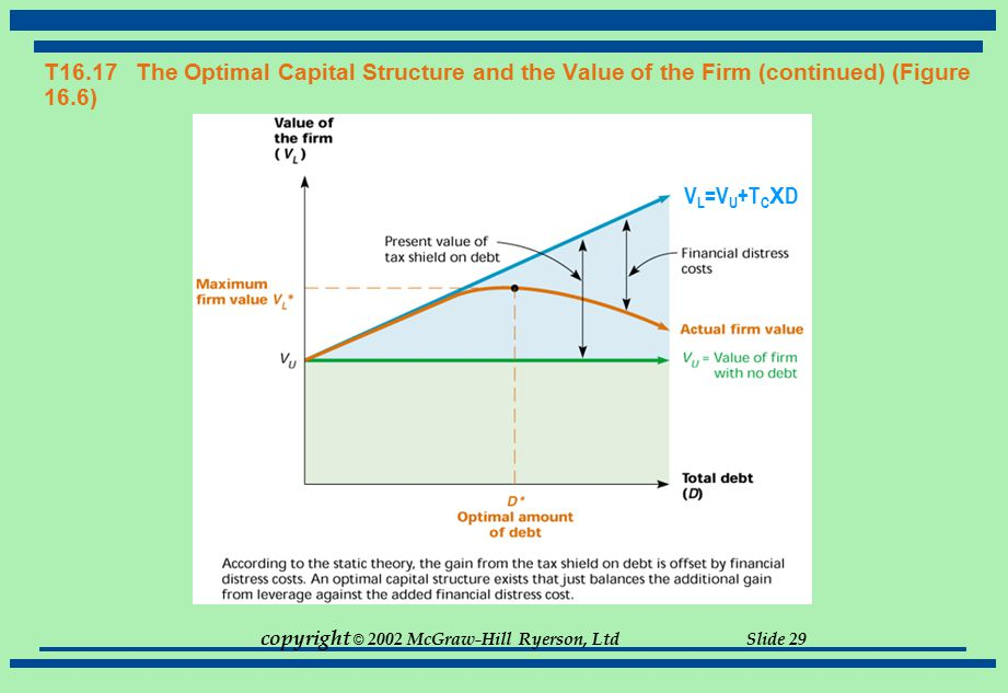 T16.17 The Optimal Capital Structure and the Value of the Firm (continued) (Figure 16.6)