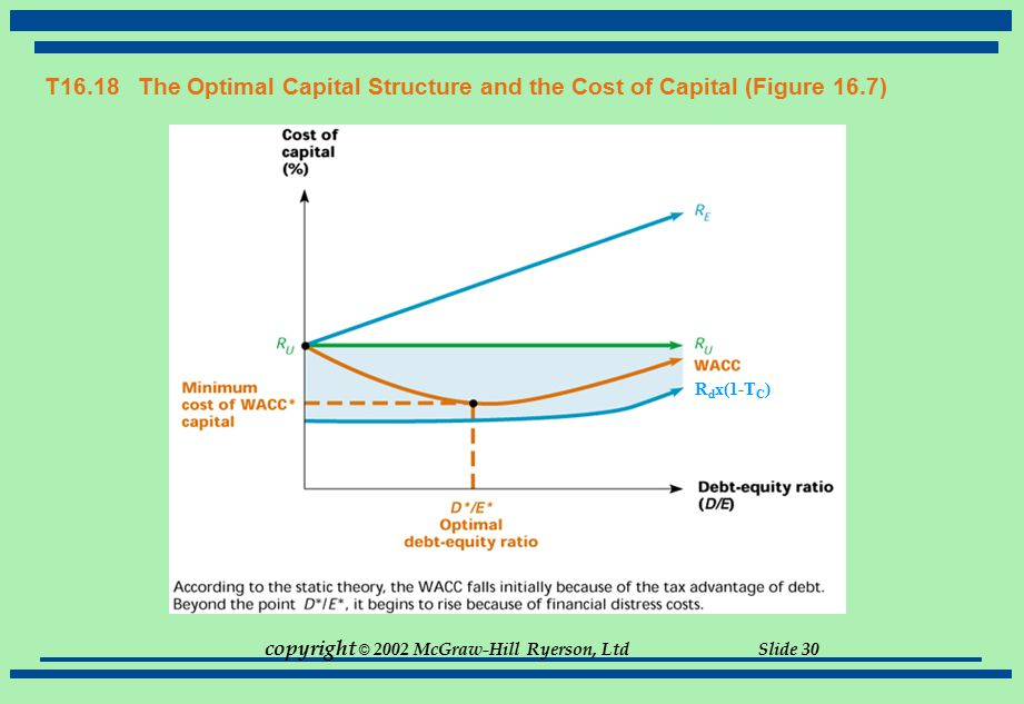T16.18 The Optimal Capital Structure and the Cost of Capital (Figure 16.7)