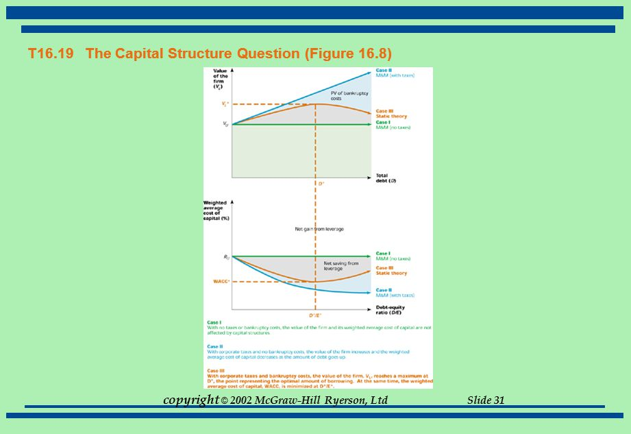 T16.19 The Capital Structure Question (Figure 16.8)