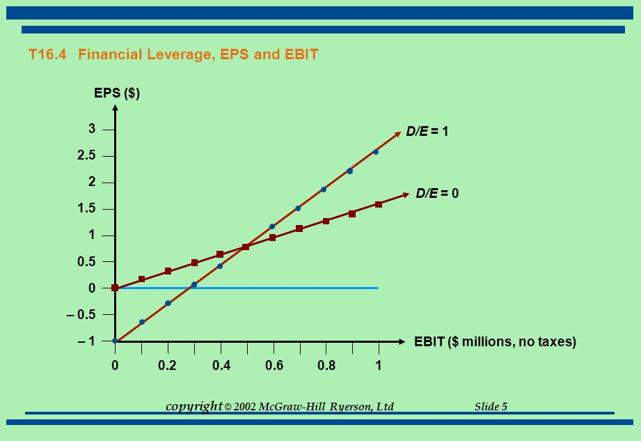 T16.4 Financial Leverage, EPS and EBIT