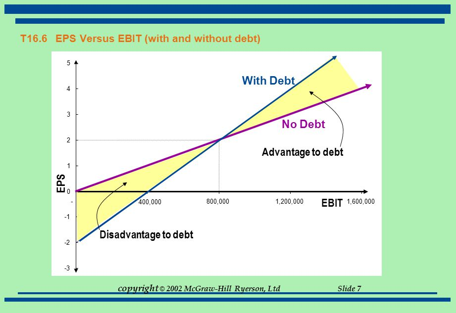 T16.6 EPS Versus EBIT (with and without debt)