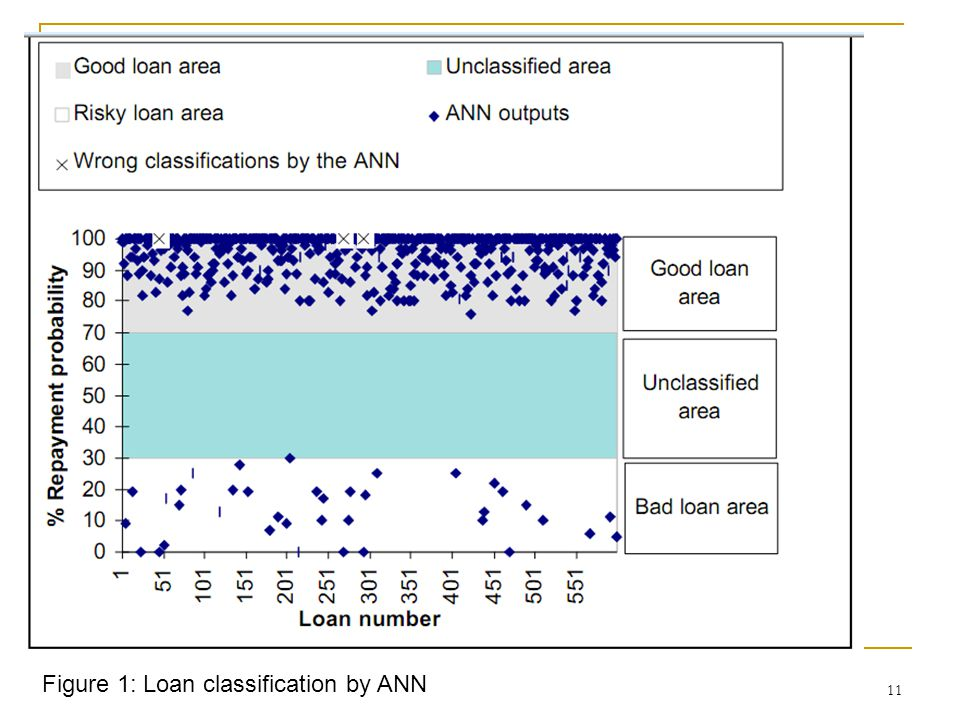 Figure 1: Loan classification by ANN