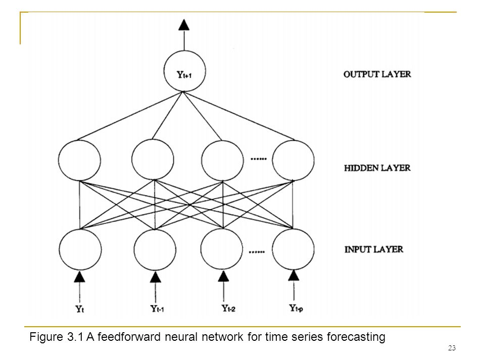 Figure 3.1 A feedforward neural network for time series forecasting
