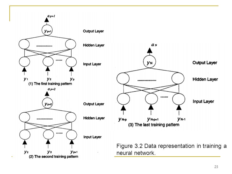 Figure 3.2 Data representation in training a neural network.