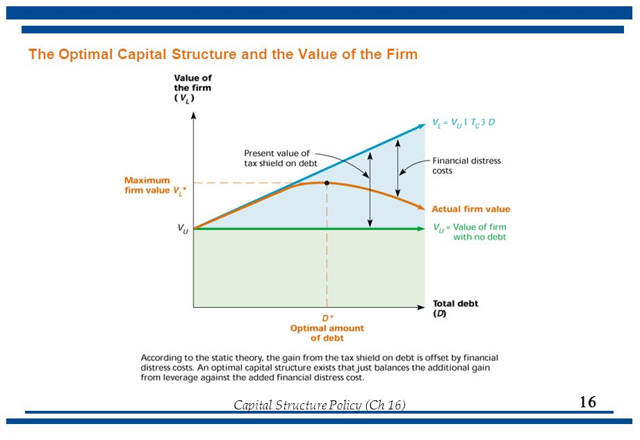 The Optimal Capital Structure and the Value of the Firm