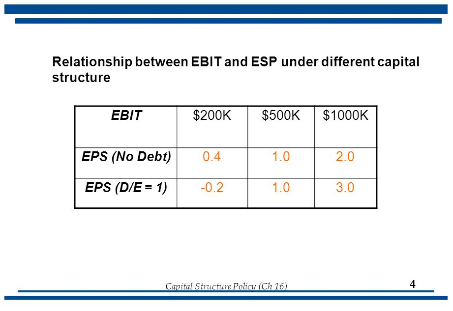 Relationship between EBIT and ESP under different capital structure