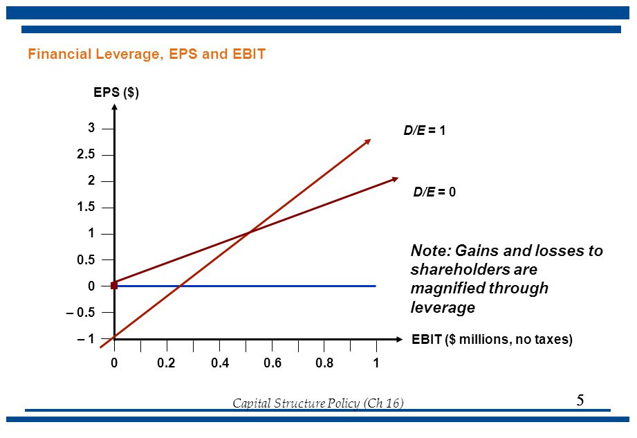 Financial Leverage, EPS and EBIT
