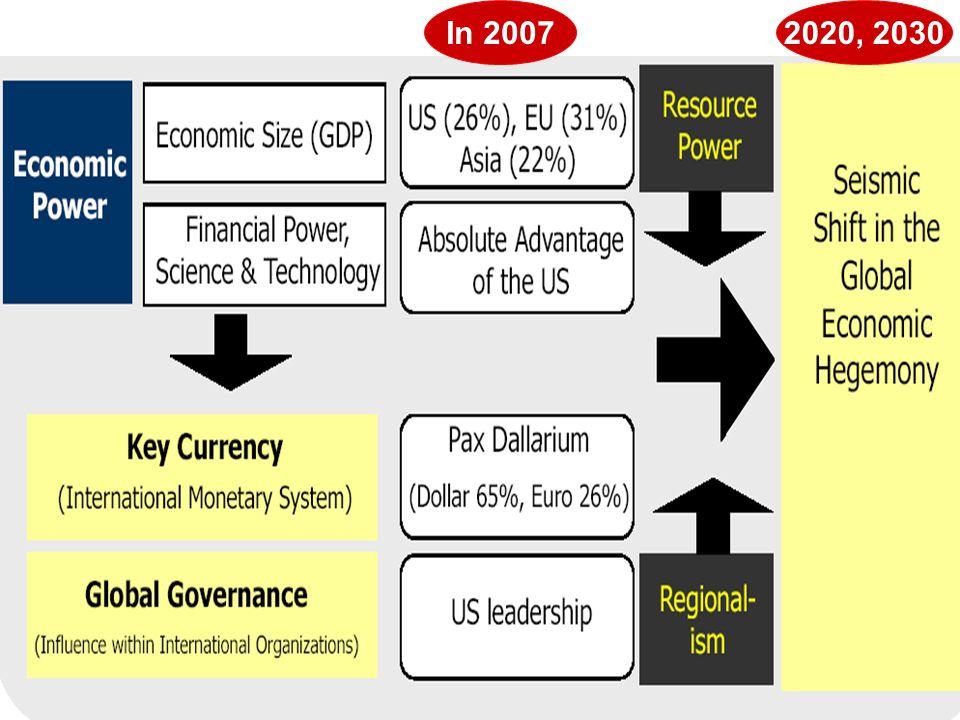 In 2007 2020, 2030
