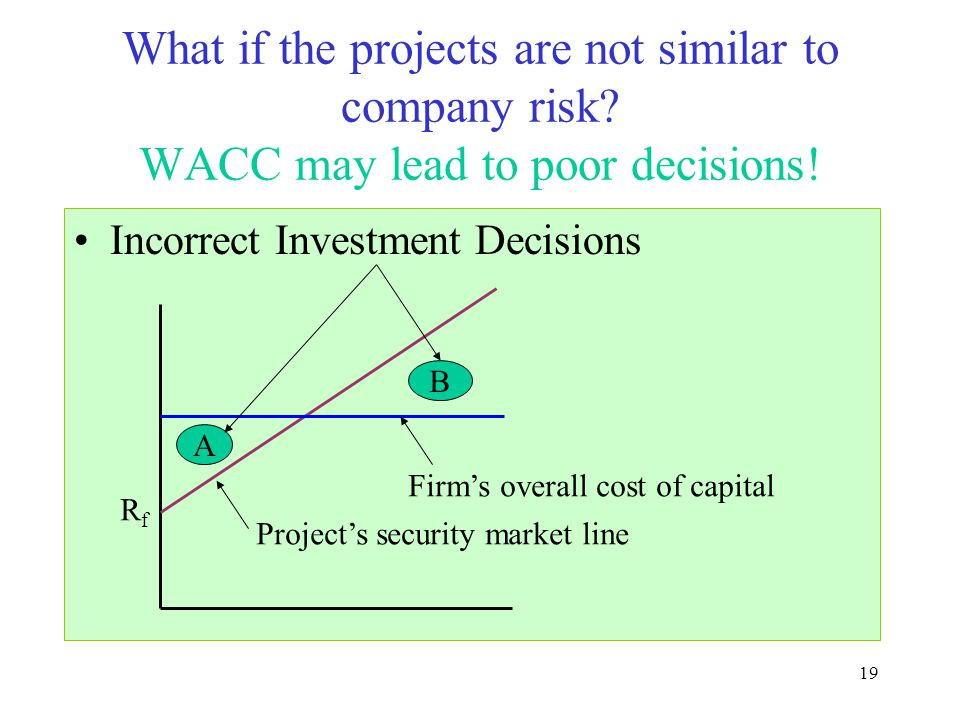 Moeller-Finance What if the projects are not similar to company risk WACC may lead to poor decisions!