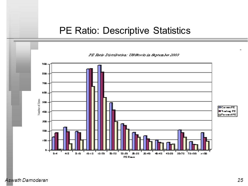 PE Ratio: Descriptive Statistics