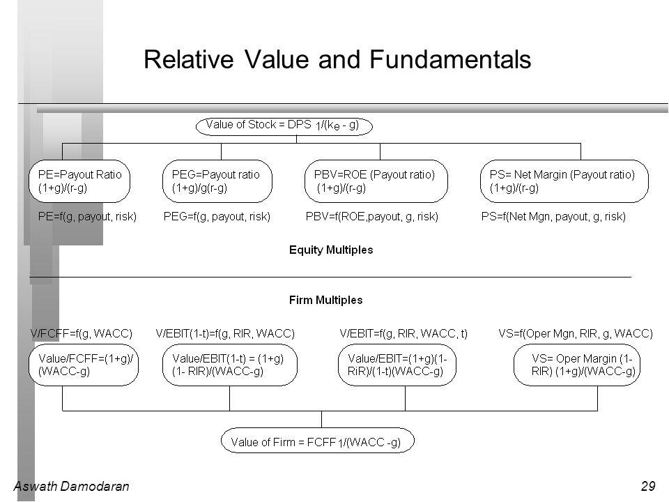 Relative Value and Fundamentals