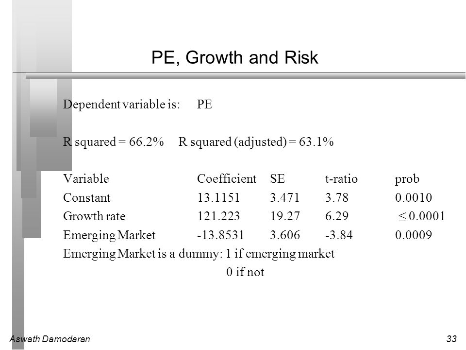 PE, Growth and Risk Dependent variable is: PE