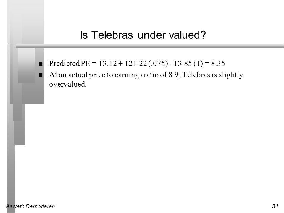 Is Telebras under valued