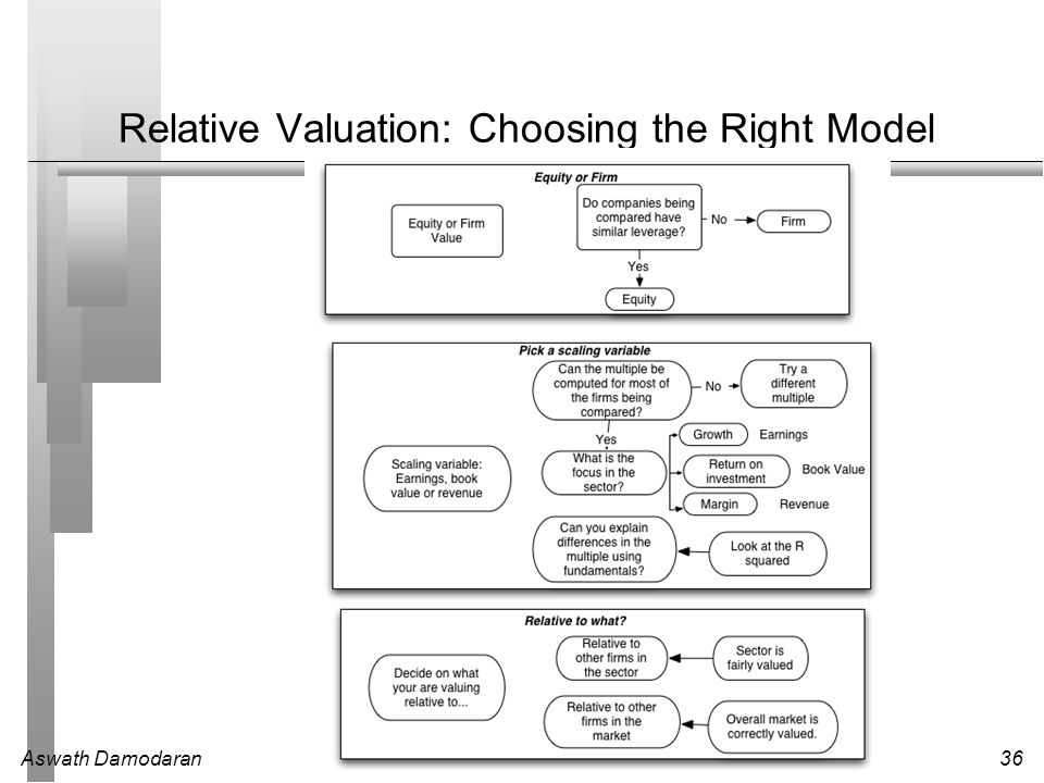 Relative Valuation: Choosing the Right Model