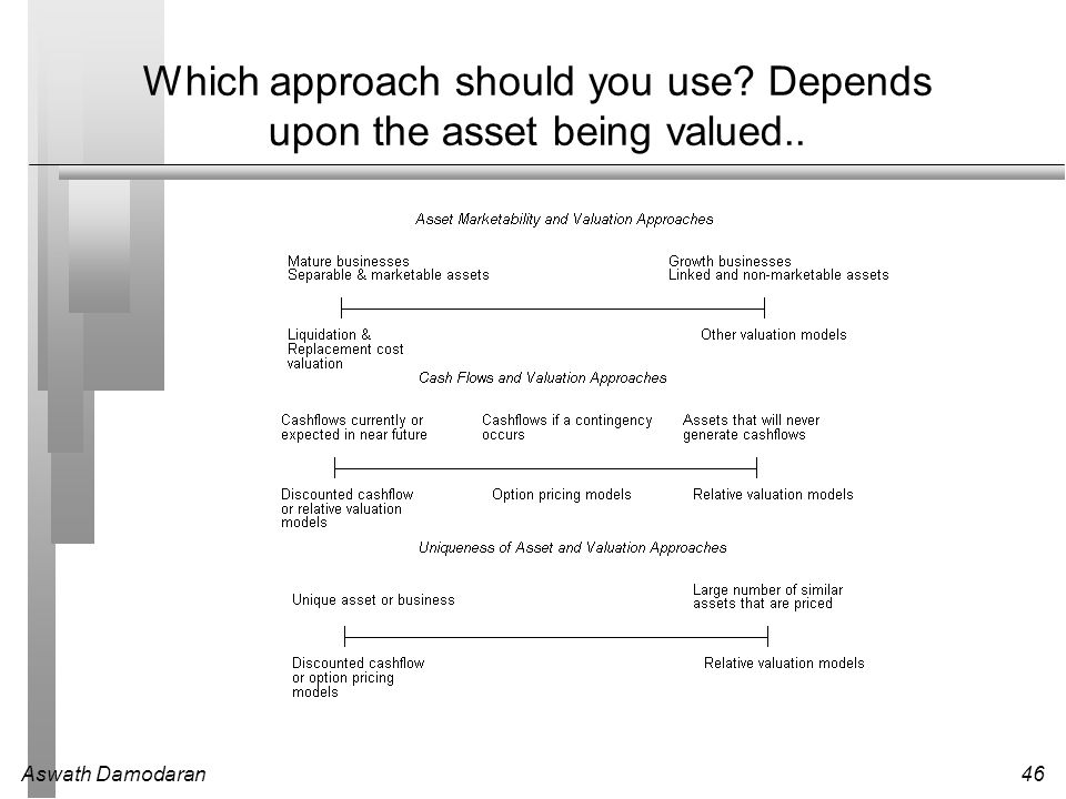 Which approach should you use Depends upon the asset being valued..